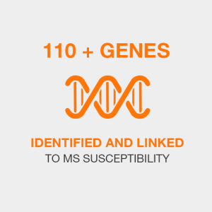 110 genes + identified and linked to MS susceptibility