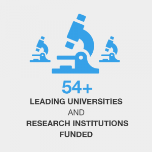 54+ leading universities and research institutions funded