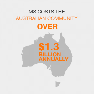 MS costs the Australian community over $1.3 billion annually