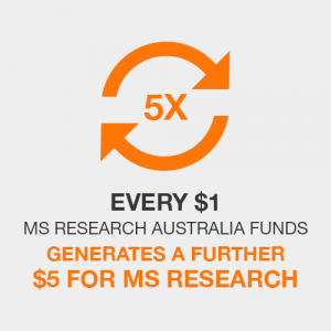 Every $1 MS Research Australia funds generates a further $5 for MS Research